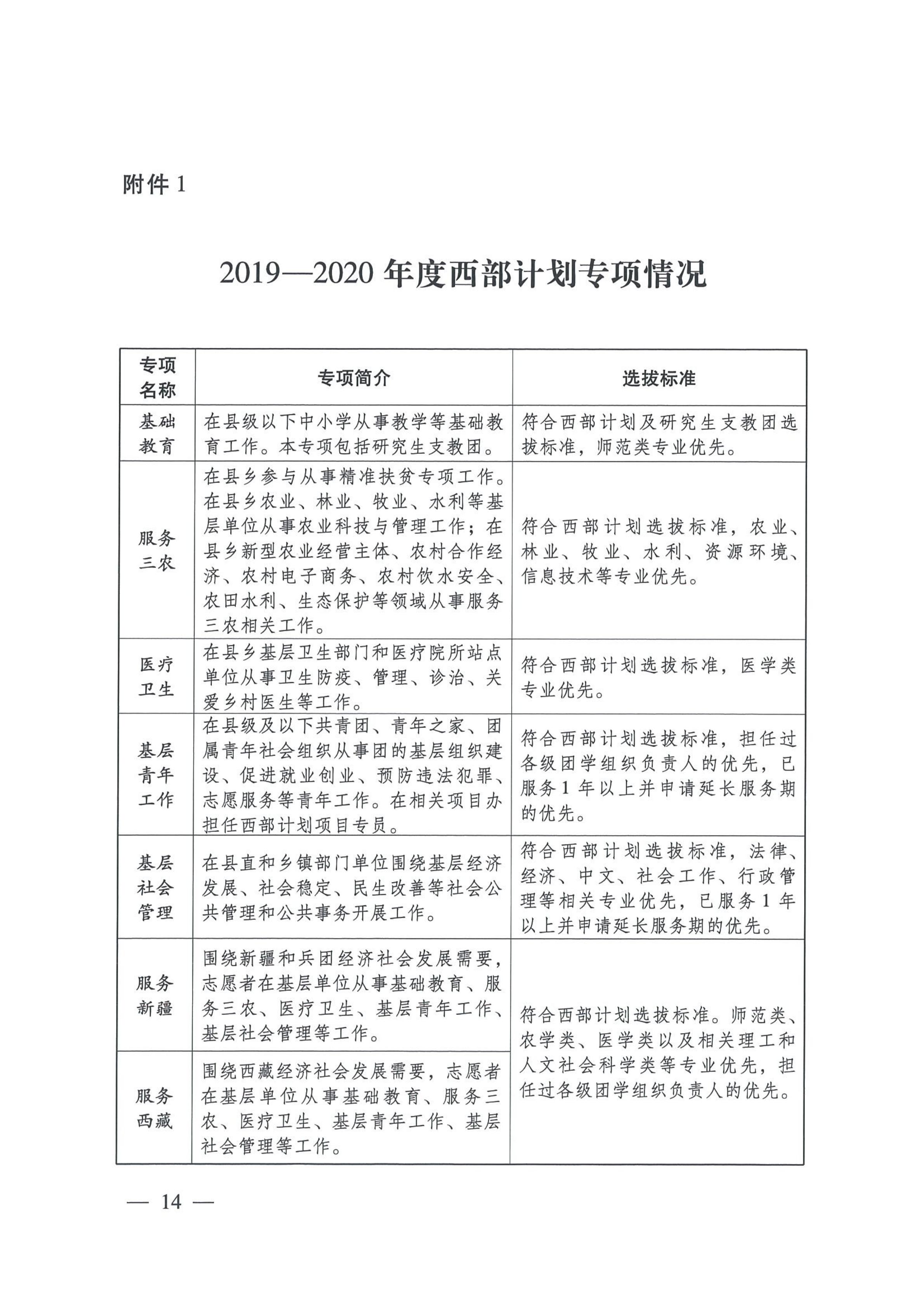 7-晋科院团[2019]7号-关于转发共青团中央《关于印发2019-2020年度大学生志愿服务西部计划实施方案》的通知》的通知_14.png