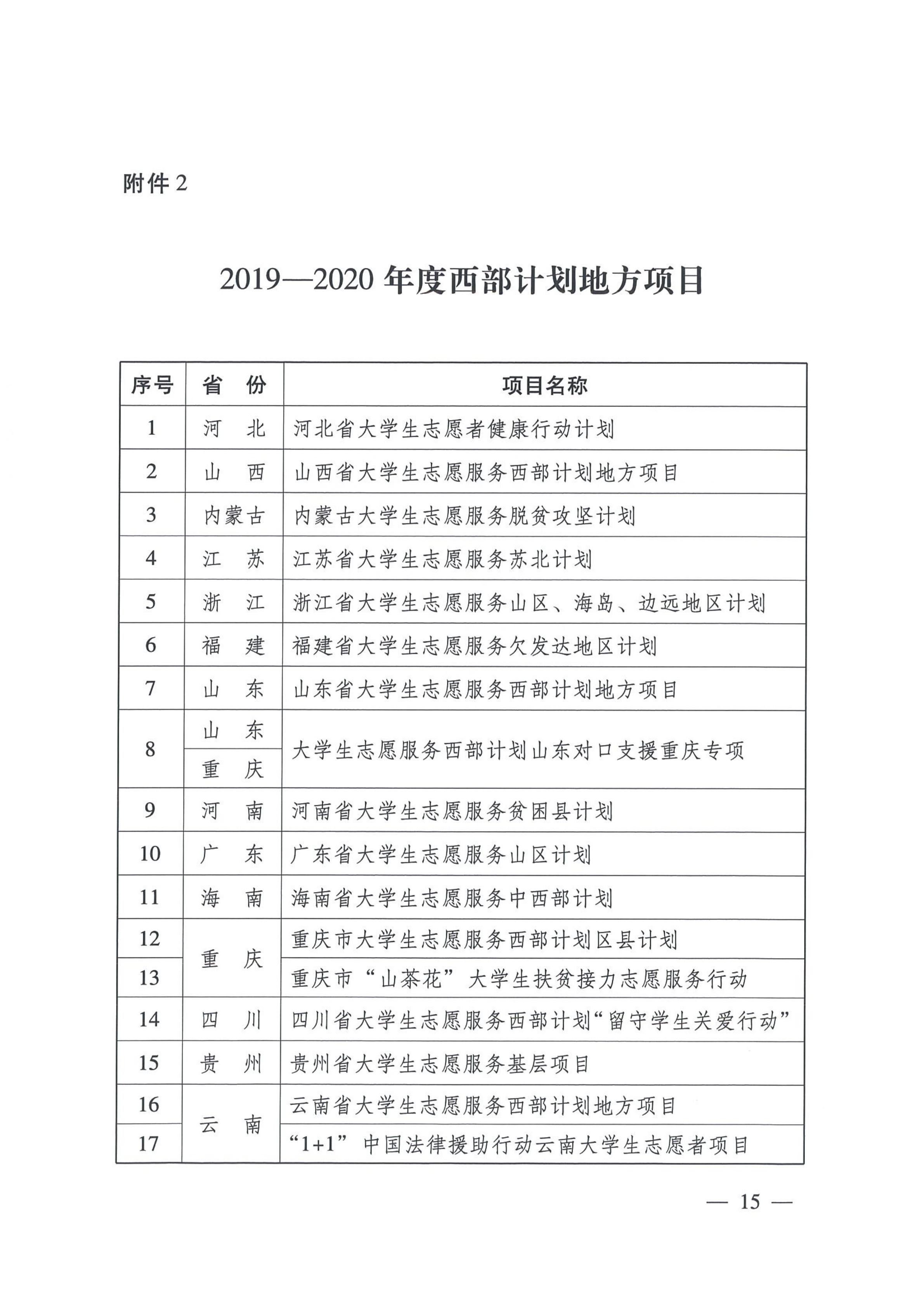 7-晋科院团[2019]7号-关于转发共青团中央《关于印发2019-2020年度大学生志愿服务西部计划实施方案》的通知》的通知_15.png
